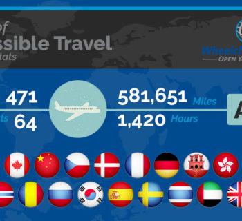 Wheelchair Travel Statistics, 3-year Anniversary