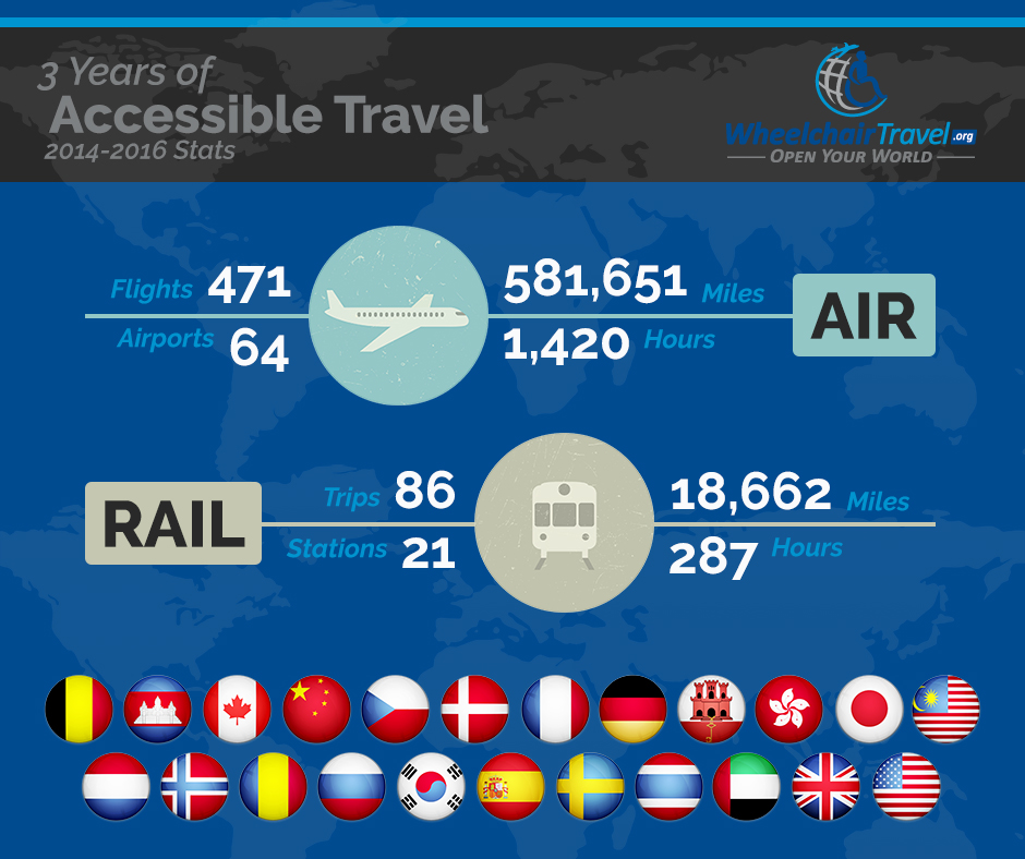 Wheelchair Travel Statistics, 3-year Anniversary